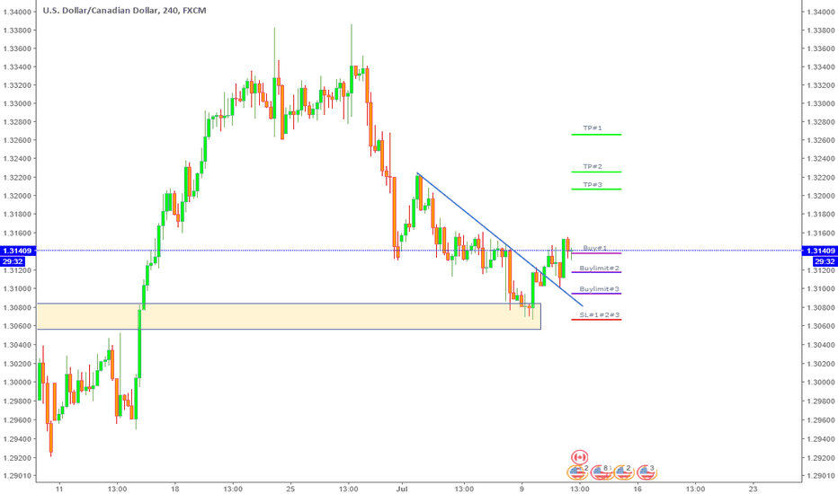 USDCAD: Loonie gonna push higher against the news?