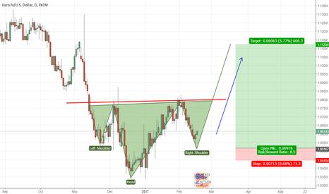 EURUSD: EURO - USD  Long Term