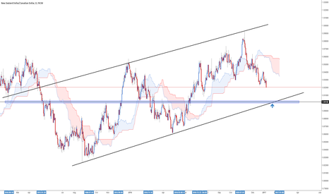 NZDCAD: Short to TL