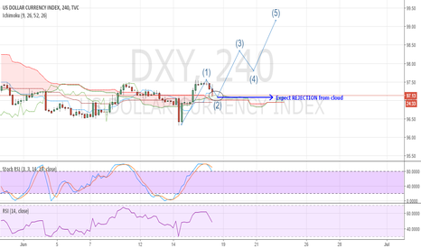 DXY: USDX Possible wave count