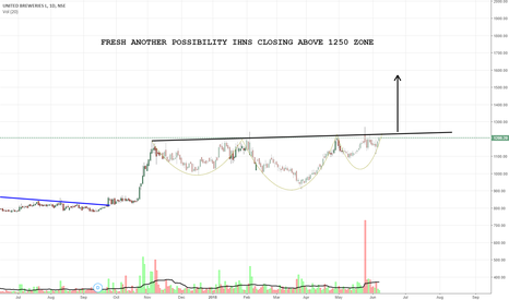 UBL: FRESH ANOTHER POSSIBILITY IHNS CLOSING ABOVE 1250 ZONE