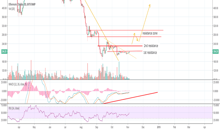 ETHUSD: ETH poised for a big move