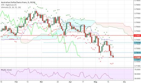 AUDCHF: AUDCHF, fase evidente short, per ora nessun segnale di cambio