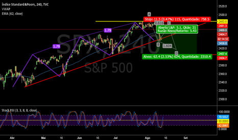SPX: S&P 500 Bearish Three-Drive
