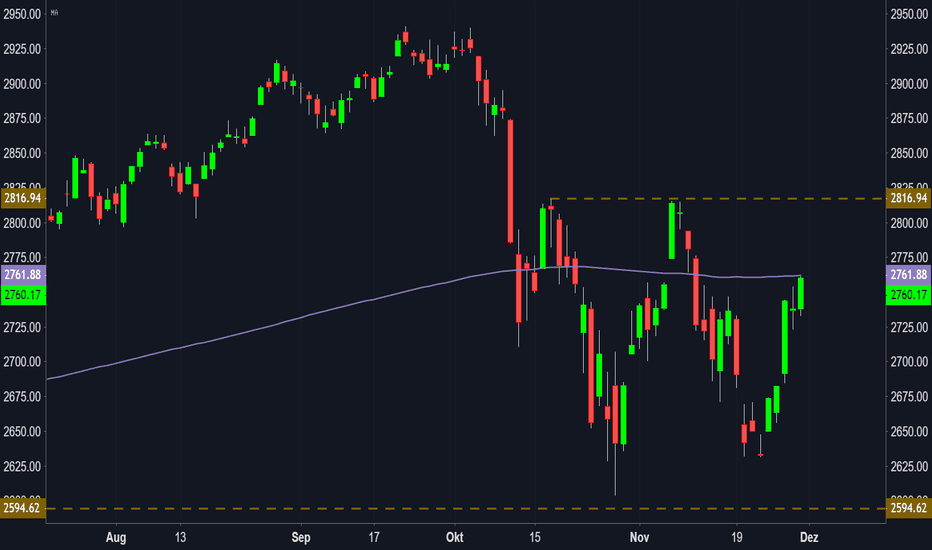 SPX: S&P 500 Index: Gap an zentralen Widerstand