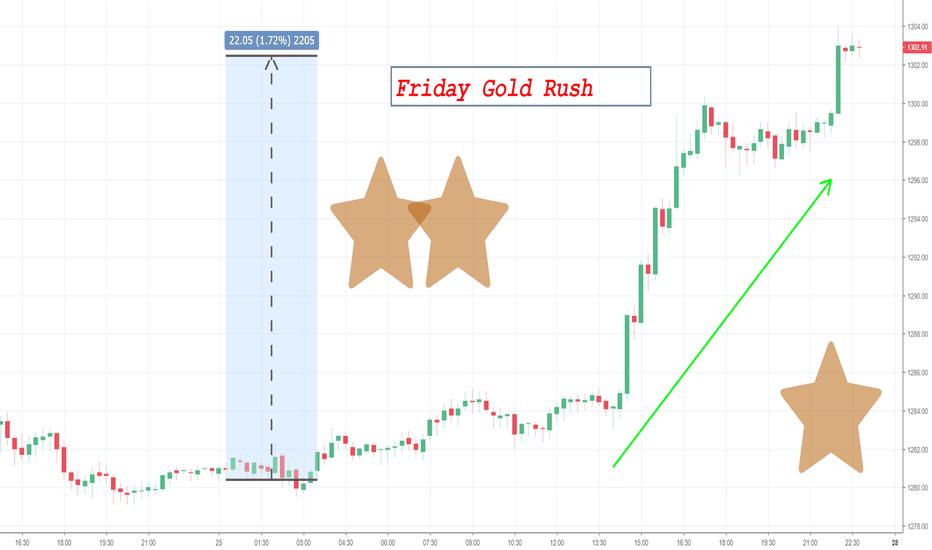 GOLD: Warum ist GOLD am Freitag so stark gestiegen? Friday Gold Rush!
