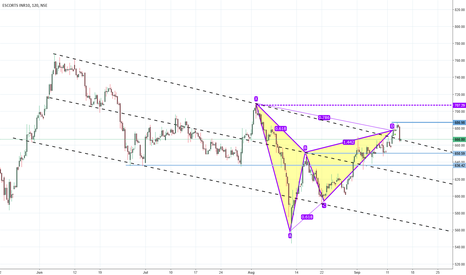 ESCORTS: ESCORTS Gartley Complete