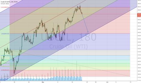 USOIL: Crude oil Sell