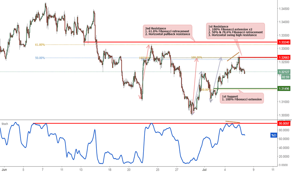 GBPUSD: GBPUSD Reversed Nicely Off Resistance, Potential Drop!