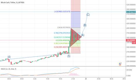 BCCUSDT: Bitcoin cash se despega