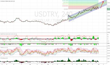 USDTRY: USDTRY 4H Long / Target 4.12