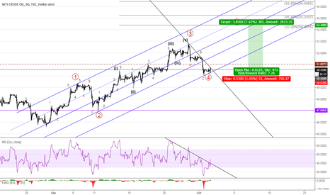 USOIL: LONG OIL WTI to target, stops shown