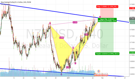 NZDUSD: Bearish Alternate Bat