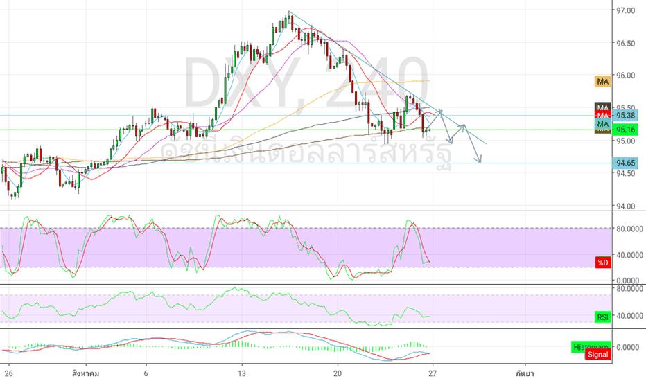 DXY: USD ลงต่อ