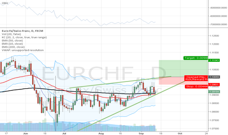 EURCHF: ascending wedge