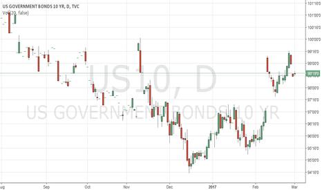 US10: treasury  yeilds  10 yr