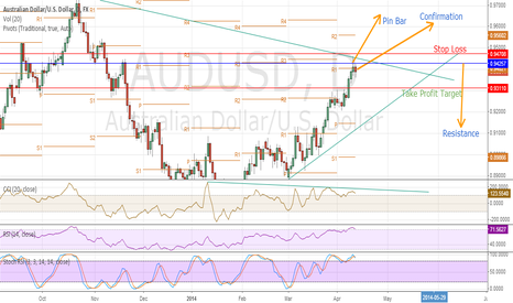 AUDUSD: AUDUSD Price Seems To Move South