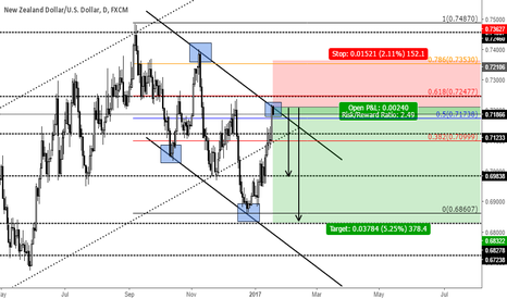 NZDUSD: Channel Short opprtunity