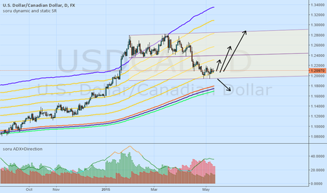USDCAD: USDCAD BUY more likely