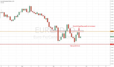 EURCAD: Bearish Eng Candle@ resistance-EUR/CAD