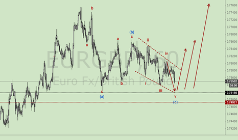 EURGBP: NOTE:EURGBP H1 WAVE COUNTER