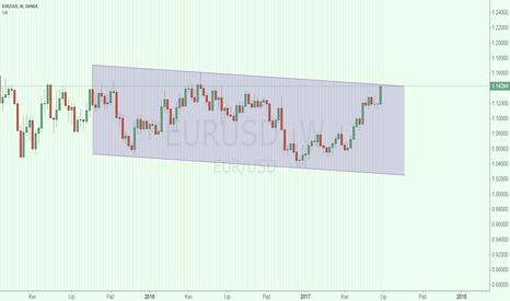 EURUSD: EUR USD na górnej bandzie tygodniowego