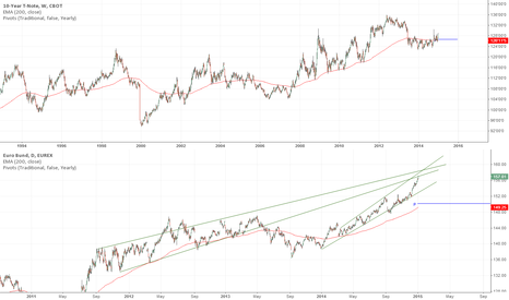 GG1!: Transatlantic Spread Trade (with both graphs now)