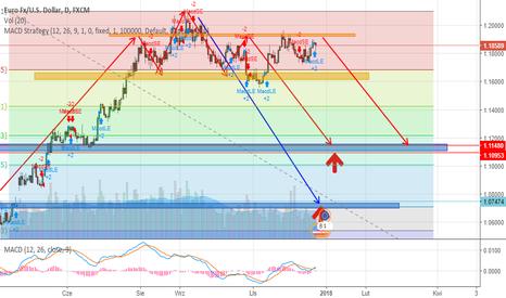 EURUSD: EUR-USD coraz słabsze w swoich atakach na opór 1.200