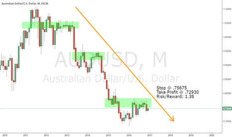 AUDUSD: Aussie Long-Term SHORT Play