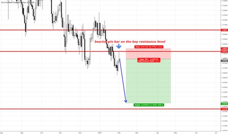 EURNZD: EURNZD BEARISH PIN BAR risk:reward 1 : 5 + !!!