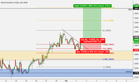 GBPUSD: Cable heading back above 1.3000, long trade for 140 pips