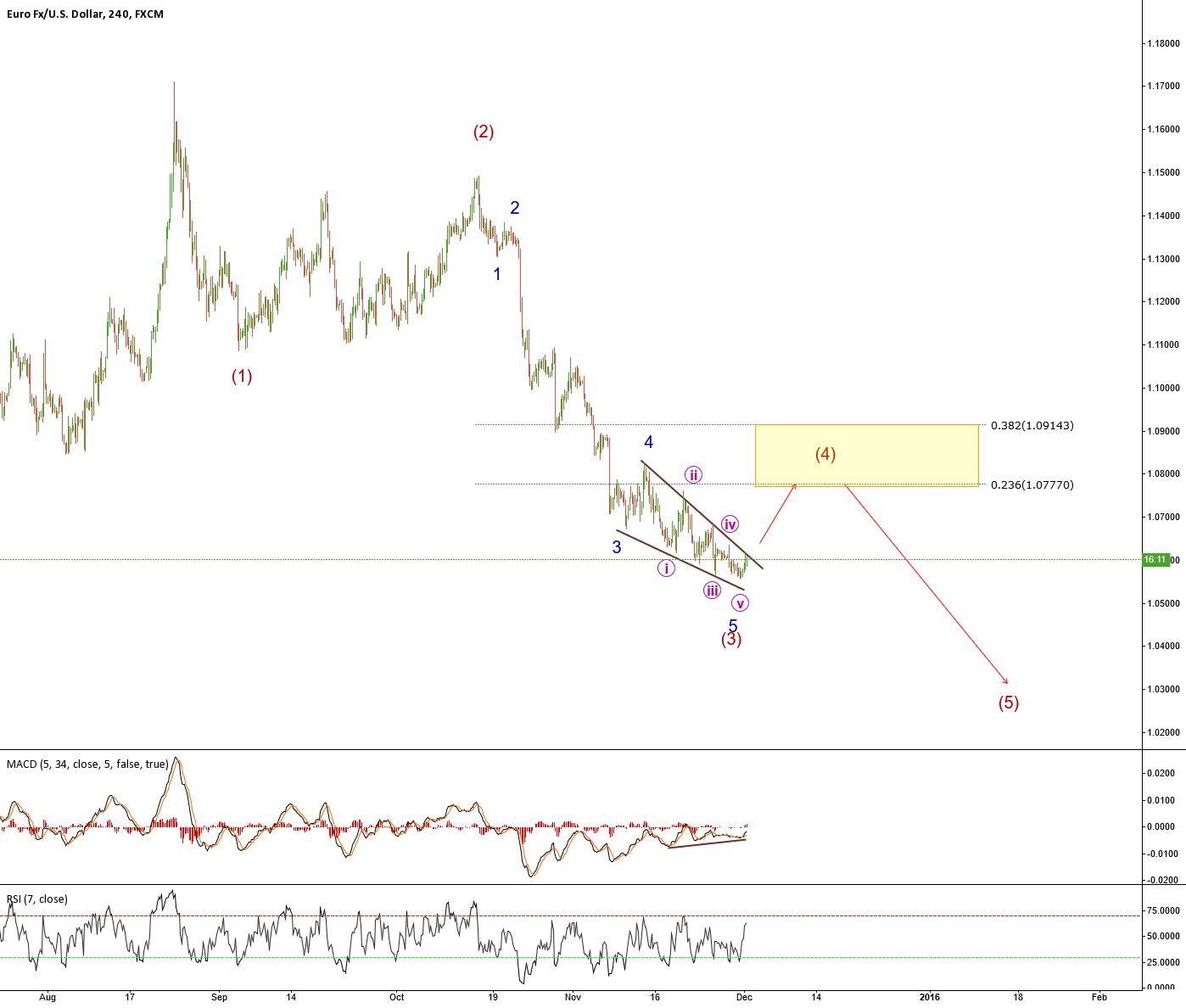 EURUSD Falling wedge - possible long opportunity