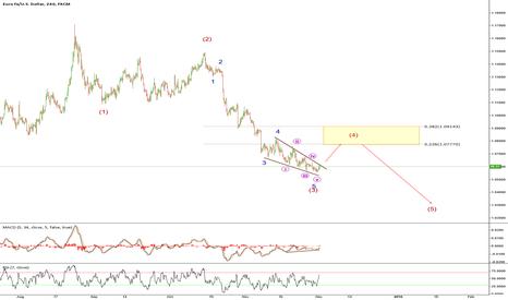EURUSD: EURUSD Falling wedge - possible long opportunity