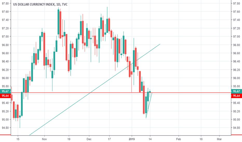 DXY: USD/JPY short again?