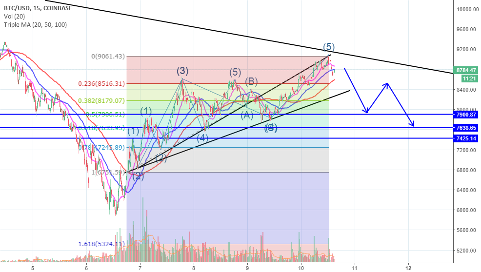 BTCUSD 7.6-8.2k short | short term update |  10 feb