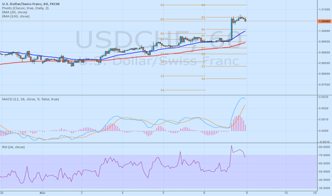 USDCHF: USDCHF short until 1.0025 - 10yearsfxexpert