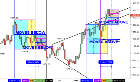 XAUUSD: GOLD IN TEMPORARY DECLINE WITH THE 1st SUPPORT AT AROUND $1322