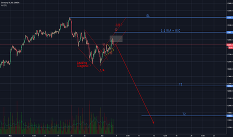 DE30EUR: DAX : Huge downside possible (Elliott Wave)