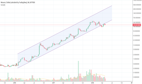 XMRUSD: MONERO-USD WEEKLY CHART ON LOG-SCALE