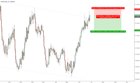 NZDUSD: Short NZDUSD at key range resistance