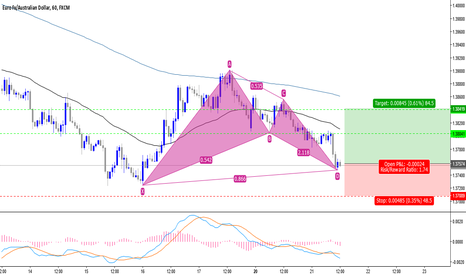 EURAUD: Bullish Bat Pattern