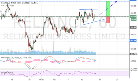 RELIANCE: Reliance Potential BUY (As per Elliott Waves)