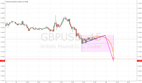 GBPUSD: NEXT FALL in GBP