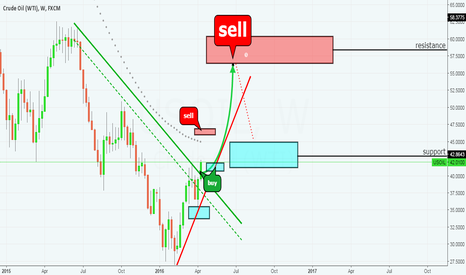 USOIL: WTI • BUY NOW AND WAIT 56.00 FOR SELL • 4 MONTH FORECAST