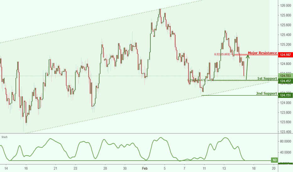 EURJPY: EURJPY approaching support, potential bounce!