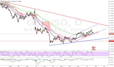 GBPUSD: $gbpusd long term bear flag breaking - Short