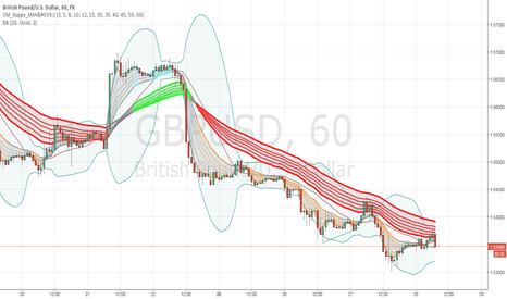 GBPUSD: GBPUSD - guppy and bb