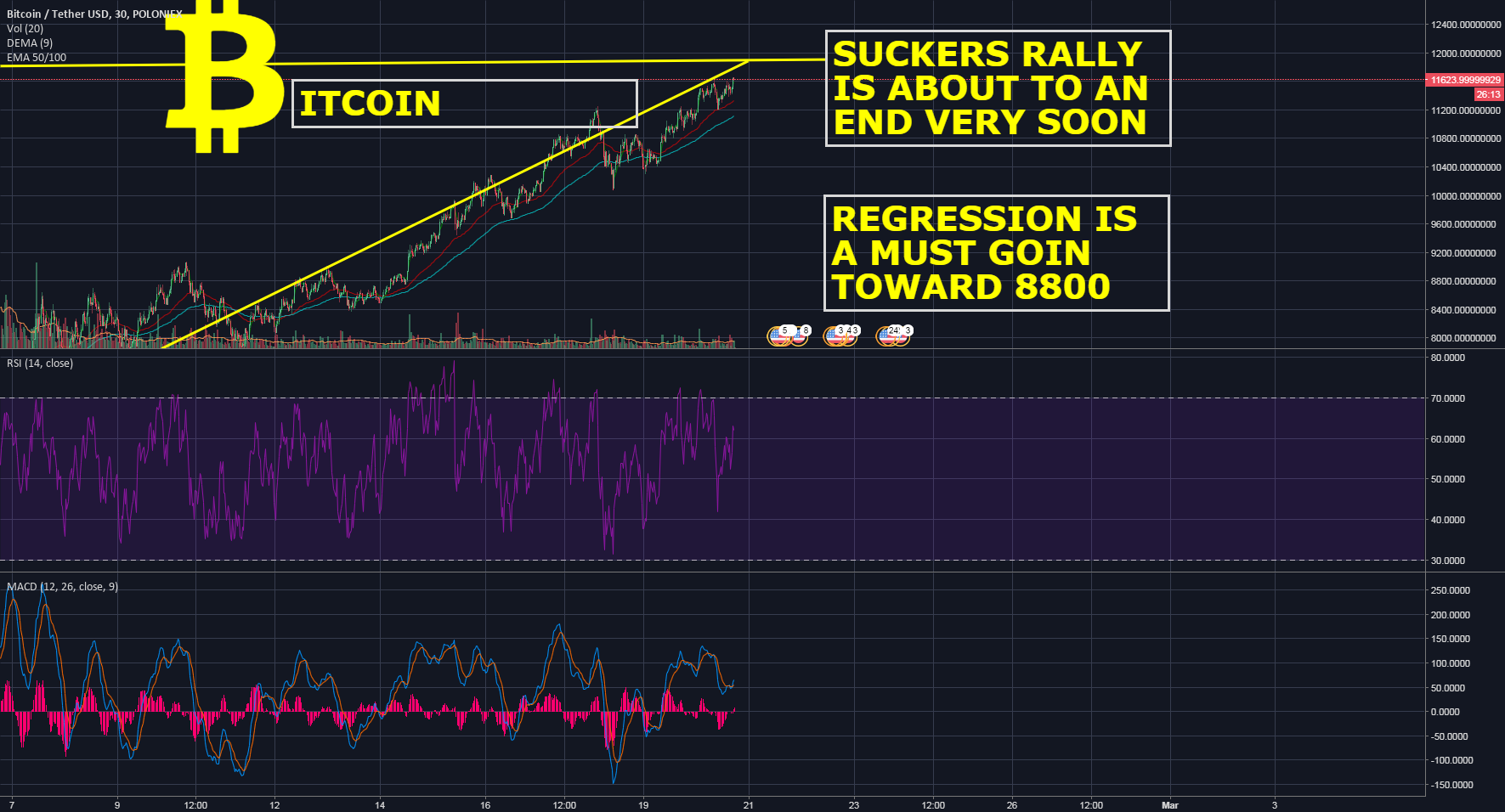 BITCOIN RED WARNING: DON'T BAIT STORIES ABOUT BEING BULLISH