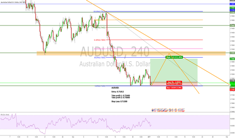 AUDUSD: Long AUDUSD.. Ready to ride the retracement.
