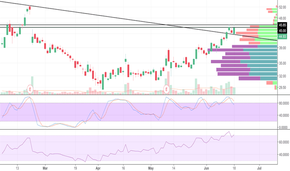 ROKU: ROKU consolidating above breakout, ripe for continuation